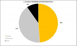 Graph 1a - Labour Availability and Working Practices