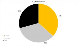 Graph 3c - Delivery Times