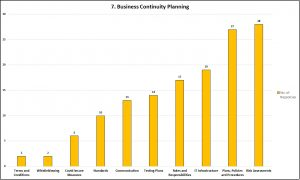Graph 7 - Business Continuity Planning